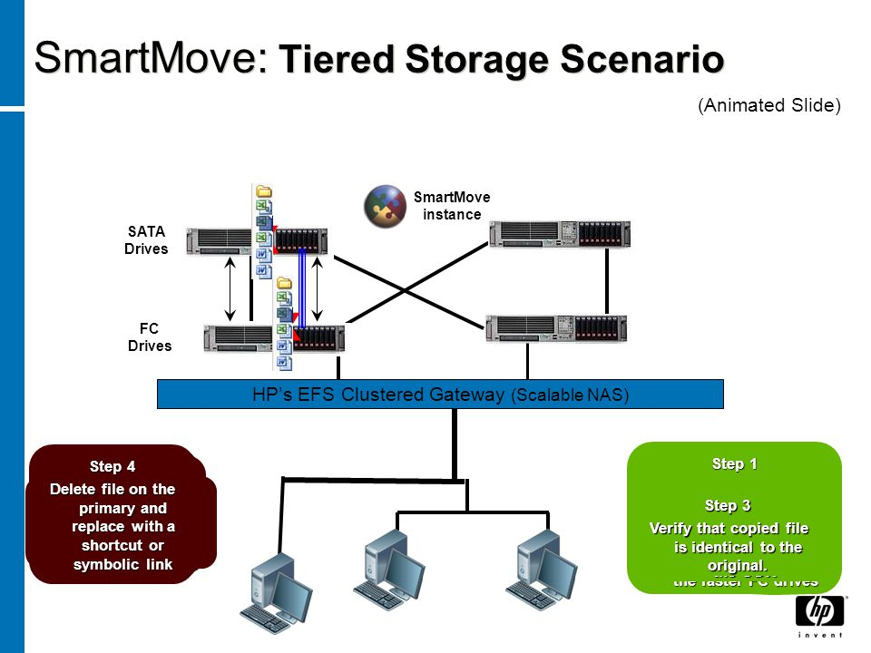 "HP's EFS Clustered Gateway (Scalable NAS) SmartMove is now ""out of the data path"" Step 1 Identify all files that meet your migration criteria Step 2 C"