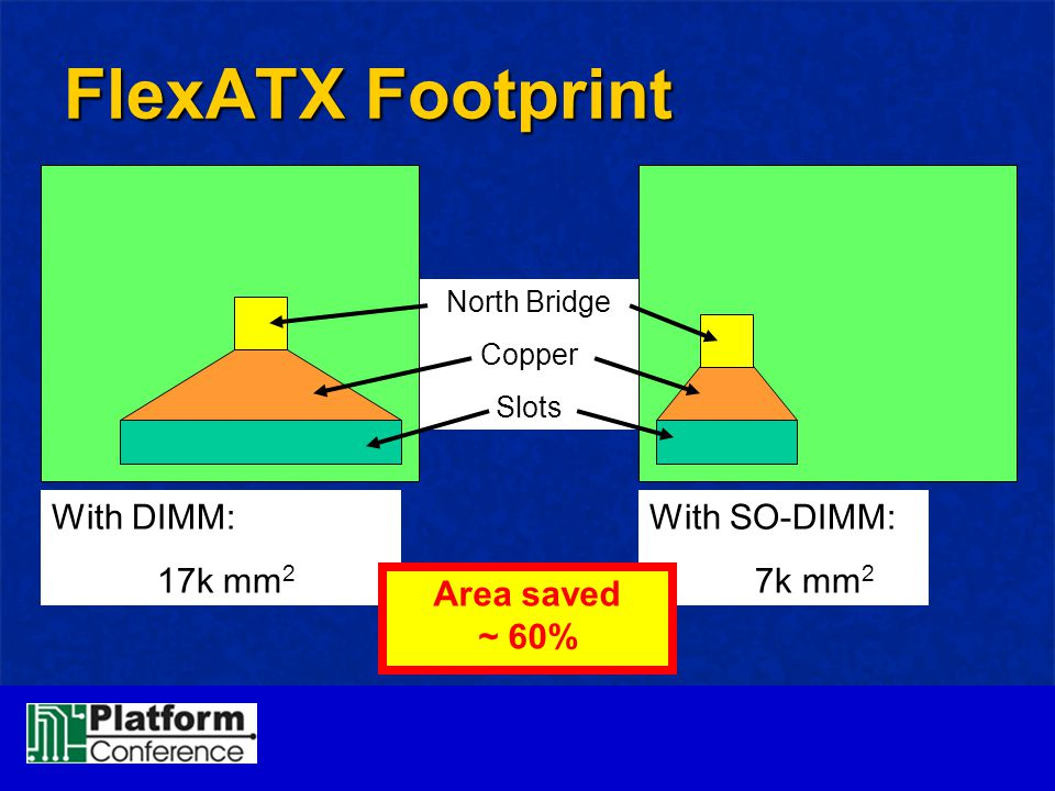 North Bridge Copper Slots FlexATX Footprint With DIMM: 17k mm 2 With SO-DIMM: 7k mm 2 Area saved ~ 60%