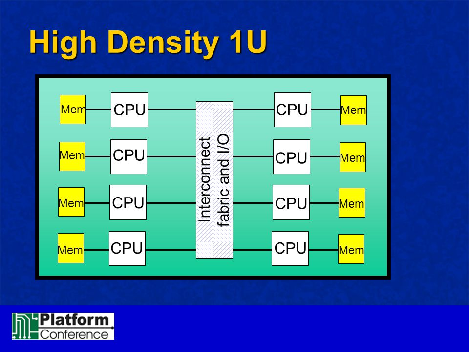 High Density 1U Interconnect fabric and I/O CPU Mem