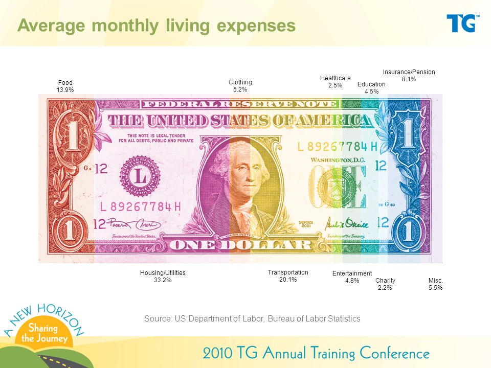 Average monthly living expenses Source: US Department of Labor, Bureau of Labor Statistics Clothing 5.2% Housing/Utilities 33.2% Healthcare 2.5% Transportation 20.1% Education 4.5% Entertainment 4.8% Charity 2.2% Food 13.9% Misc.