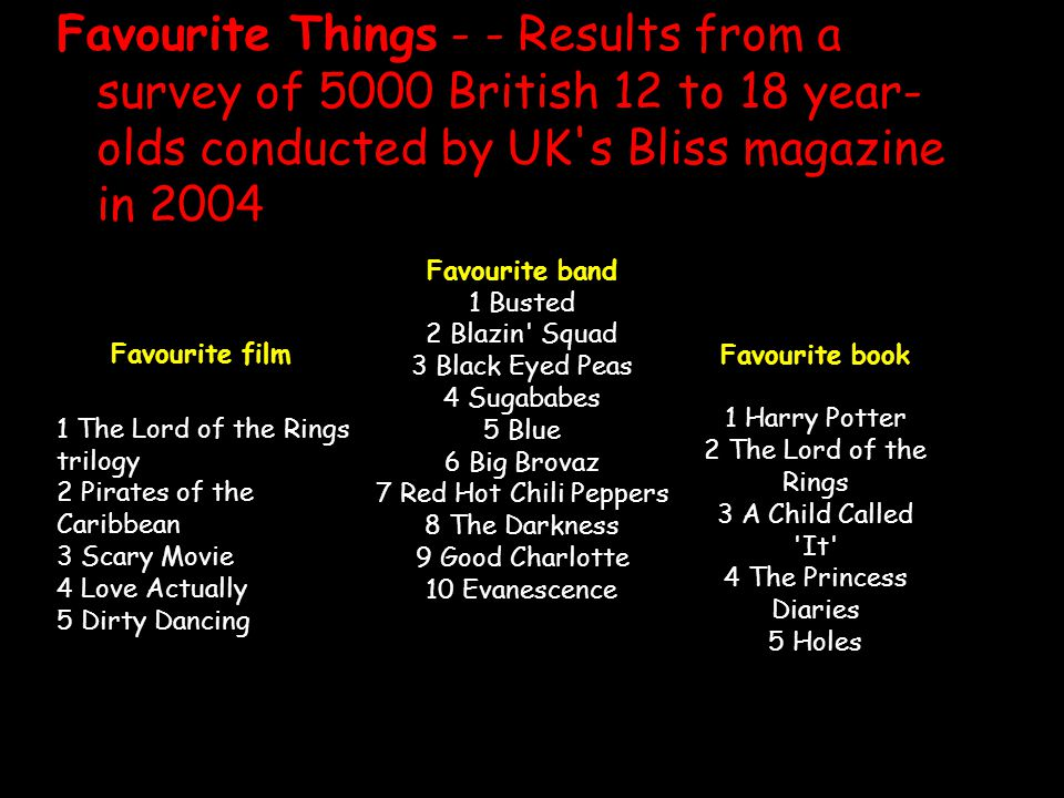 Favourite Things - - Results from a survey of 5000 British 12 to 18 year- olds conducted by UK s Bliss magazine in 2004 Favourite film 1 The Lord of the Rings trilogy 2 Pirates of the Caribbean 3 Scary Movie 4 Love Actually 5 Dirty Dancing Favourite book 1 Harry Potter 2 The Lord of the Rings 3 A Child Called It 4 The Princess Diaries 5 Holes Favourite band 1 Busted 2 Blazin Squad 3 Black Eyed Peas 4 Sugababes 5 Blue 6 Big Brovaz 7 Red Hot Chili Peppers 8 The Darkness 9 Good Charlotte 10 Evanescence