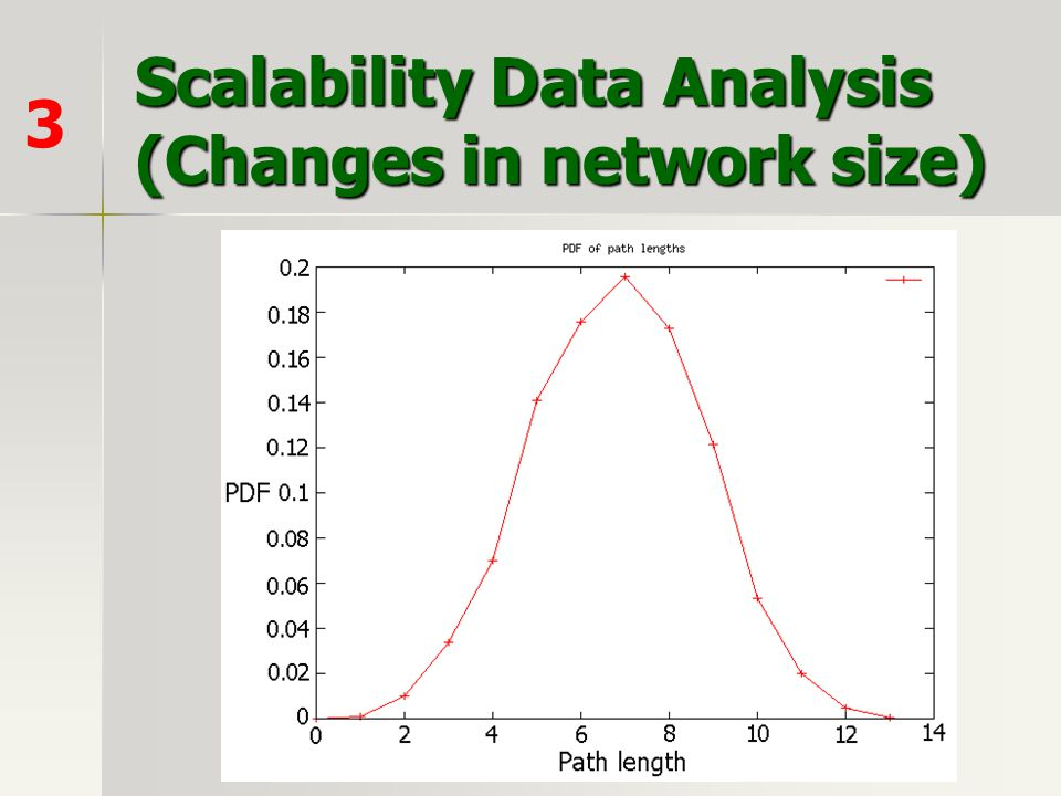 Scalability Data Analysis (Changes in network size) 3