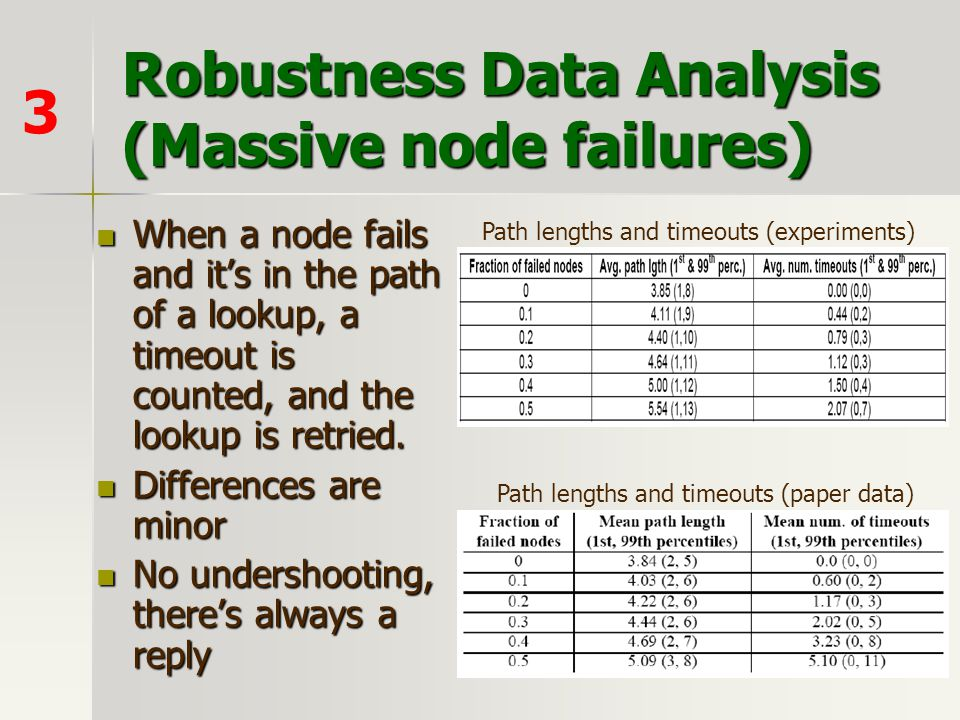 When a node fails and it's in the path of a lookup, a timeout is counted, and the lookup is retried. When a node fails and it's in the path of a looku