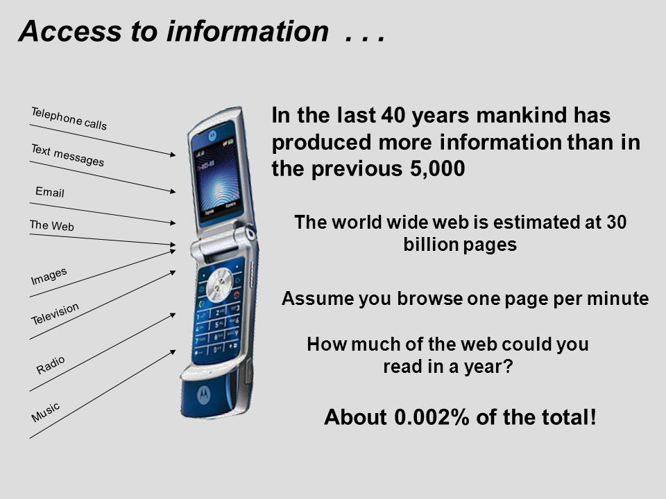 Access to information... Telephone calls Email Images Television Radio Music Text messages The Web In the last 40 years mankind has produced more info