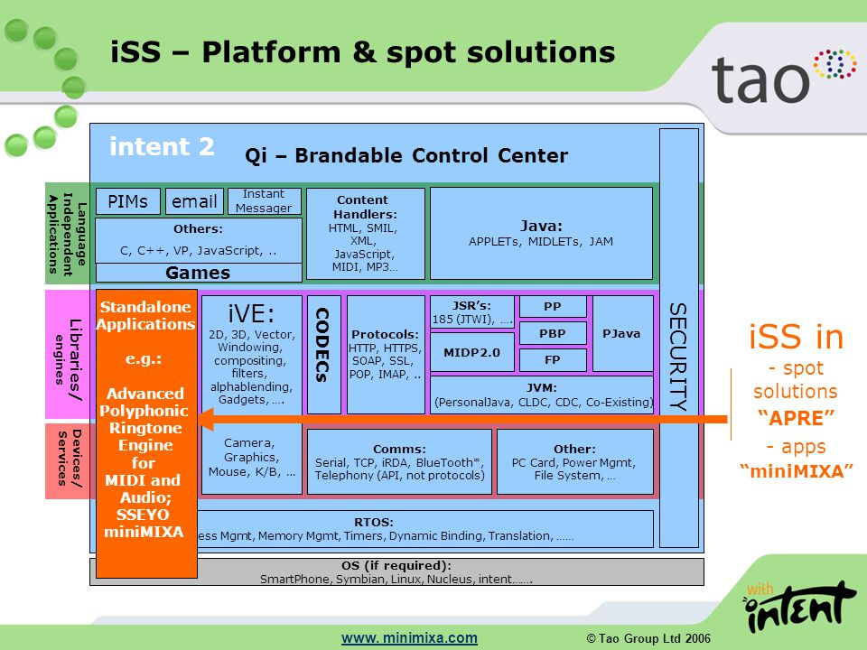 © Tao Group Ltd 2006 www. minimixa.com RTOS: Process Mgmt, Memory Mgmt, Timers, Dynamic Binding, Translation, …… JVM: (PersonalJava, CLDC, CDC, Co-Exi