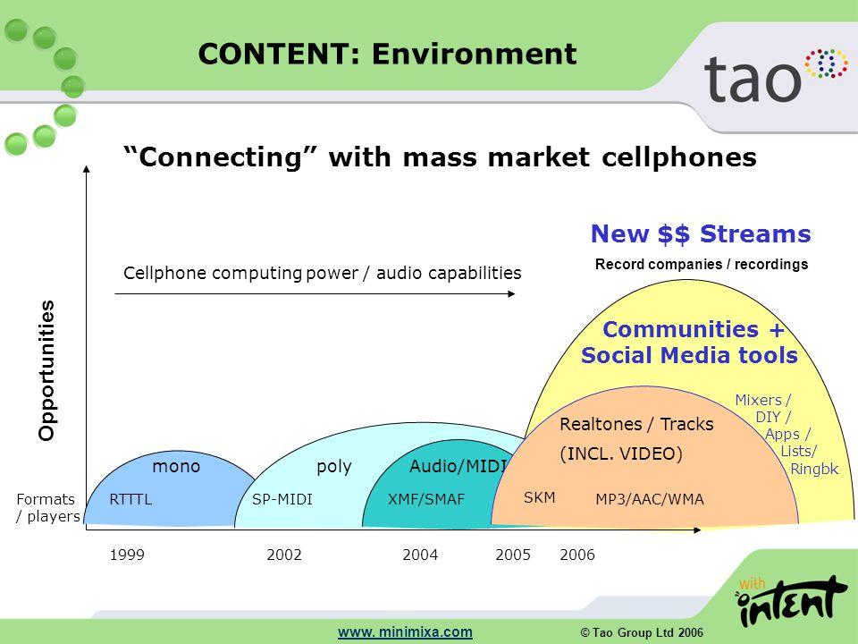 © Tao Group Ltd 2006 www. minimixa.com monopolyAudio/MIDI Communities + Social Media tools RTTTLSP-MIDIXMF/SMAF SKM MP3/AAC/WMA Cellphone computing po