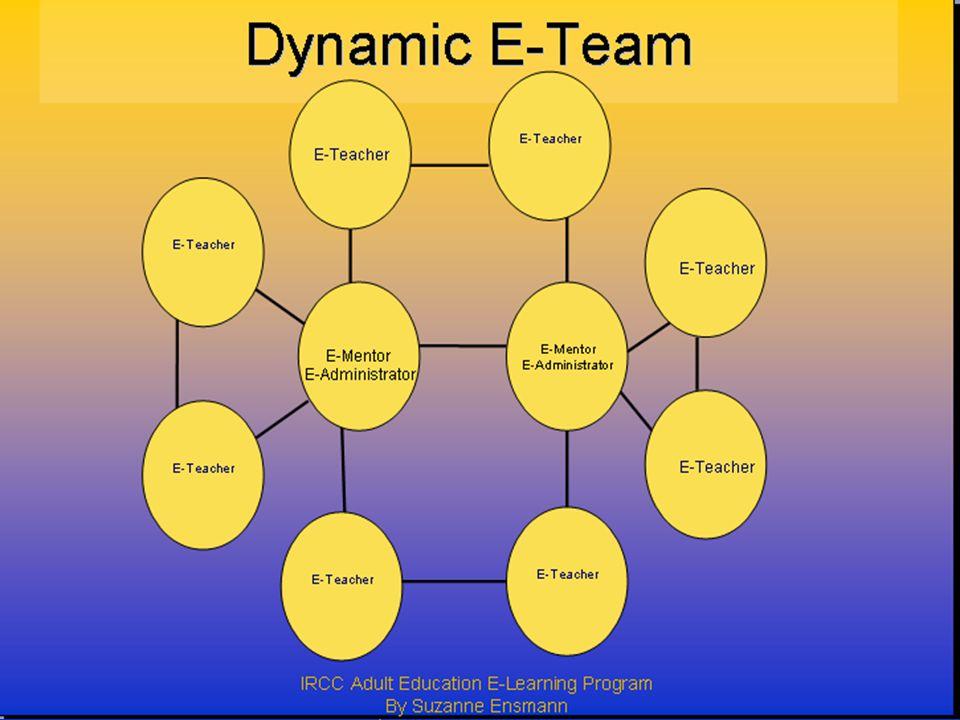 IRCC Adult Education E-Learning Program By Suzanne Ensmann 10/8/06 E-Teacher E-Administrator E-Mentor E-Administrator E-Teacher Dynamic E-Team E-Teach