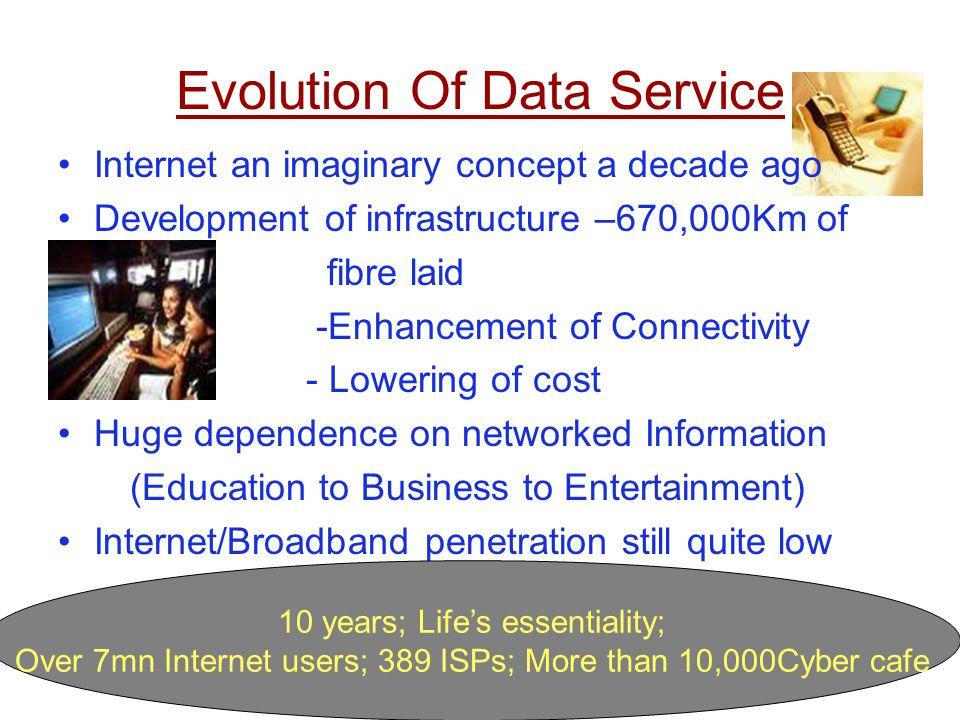 Evolution Of Data Service Internet an imaginary concept a decade ago Development of infrastructure –670,000Km of fibre laid -Enhancement of Connectivi