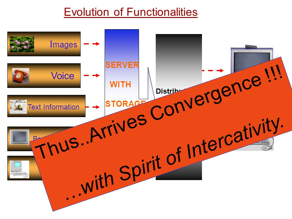 I mages Voice Text Information Broadcasting IT system Distribution Platform / Application SERVER WITH STORAGE Evolution of Functionalities Thus..Arriv