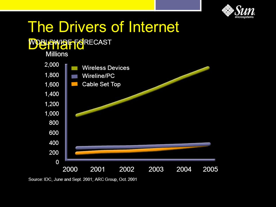 The Drivers of Internet Demand 2,000 1,800 1,600 1,400 1,200 1,000 800 600 400 200 0 Millions WORLDWIDE FORECAST Wireless Devices Wireline/PC Cable Set Top Source: IDC, June and Sept.