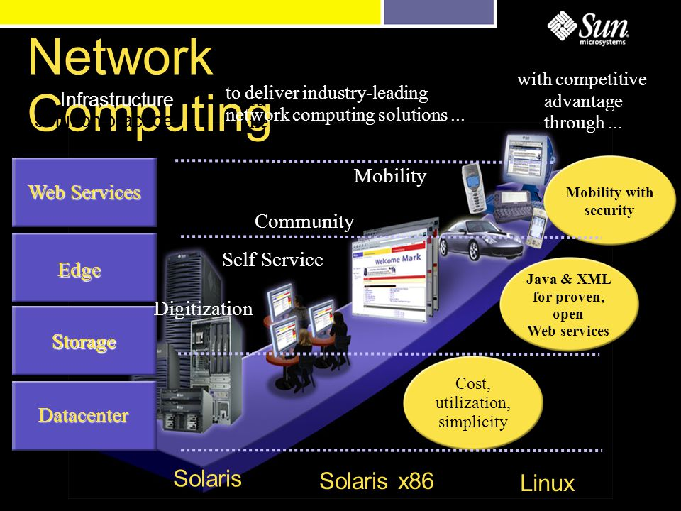 Network Computing Solaris Solaris x86 Linux with competitive advantage through...