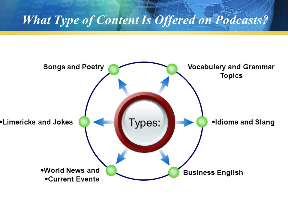 What Type of Content Is Offered on Podcasts? Types: Vocabulary and Grammar Topics Songs and Poetry  Idioms and Slang Business English  Limericks and