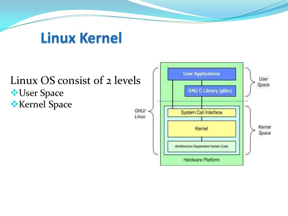 Linux OS consist of 2 levels  User Space  Kernel Space