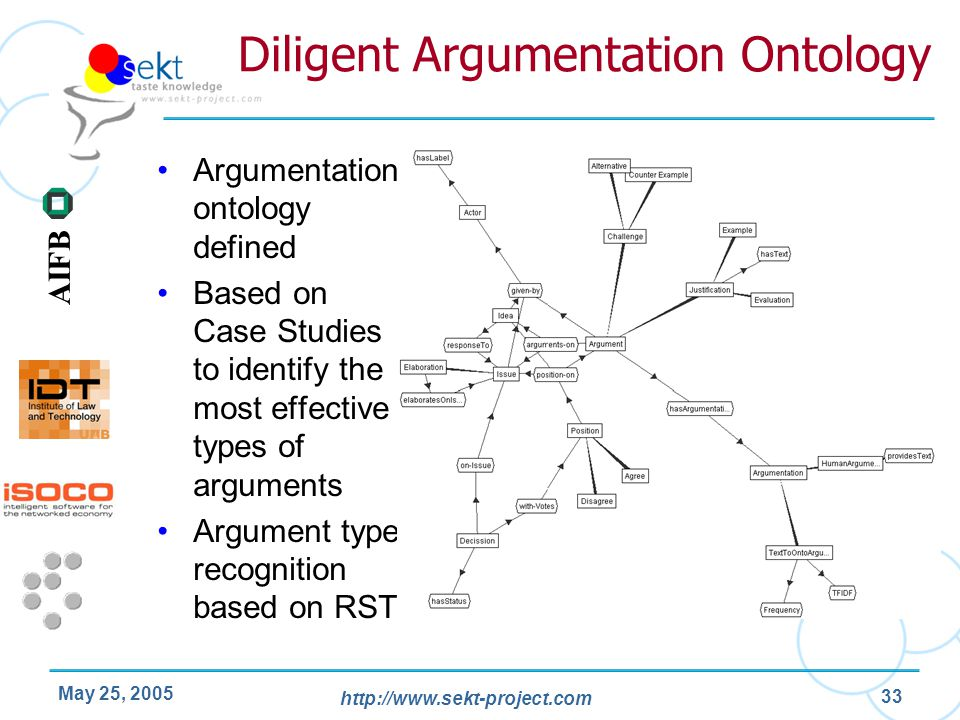 http://www.sekt-project.com AIFB May 25, 2005 33 Diligent Argumentation Ontology Argumentation ontology defined Based on Case Studies to identify the