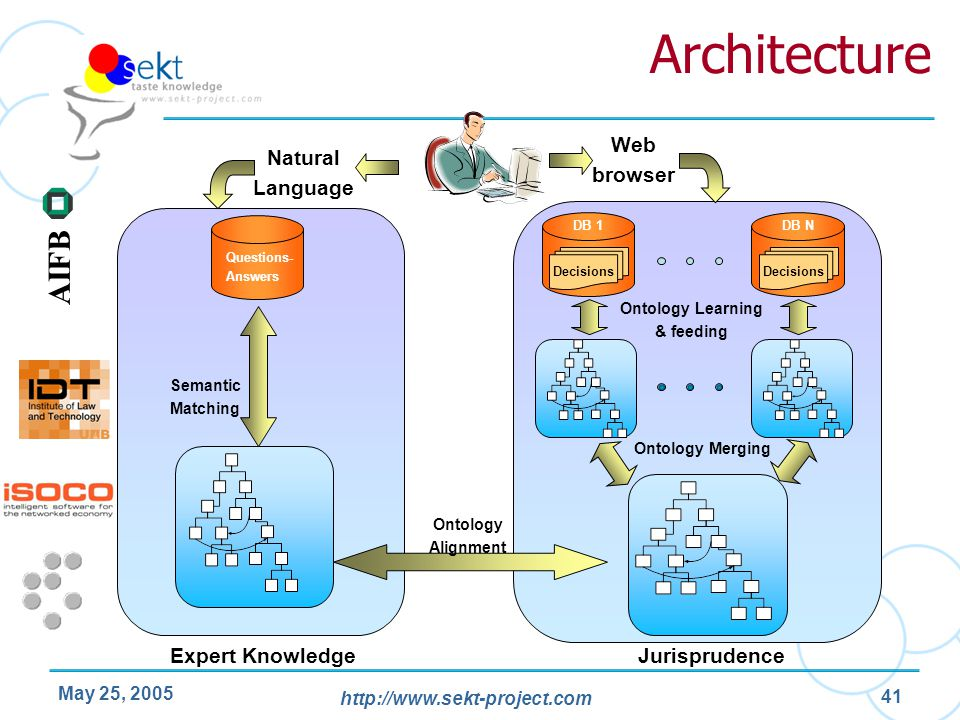 http://www.sekt-project.com AIFB May 25, 2005 41 Architecture Questions- Answers Expert Knowledge Semantic Matching DB 1 Decisions DB N Decisions Onto