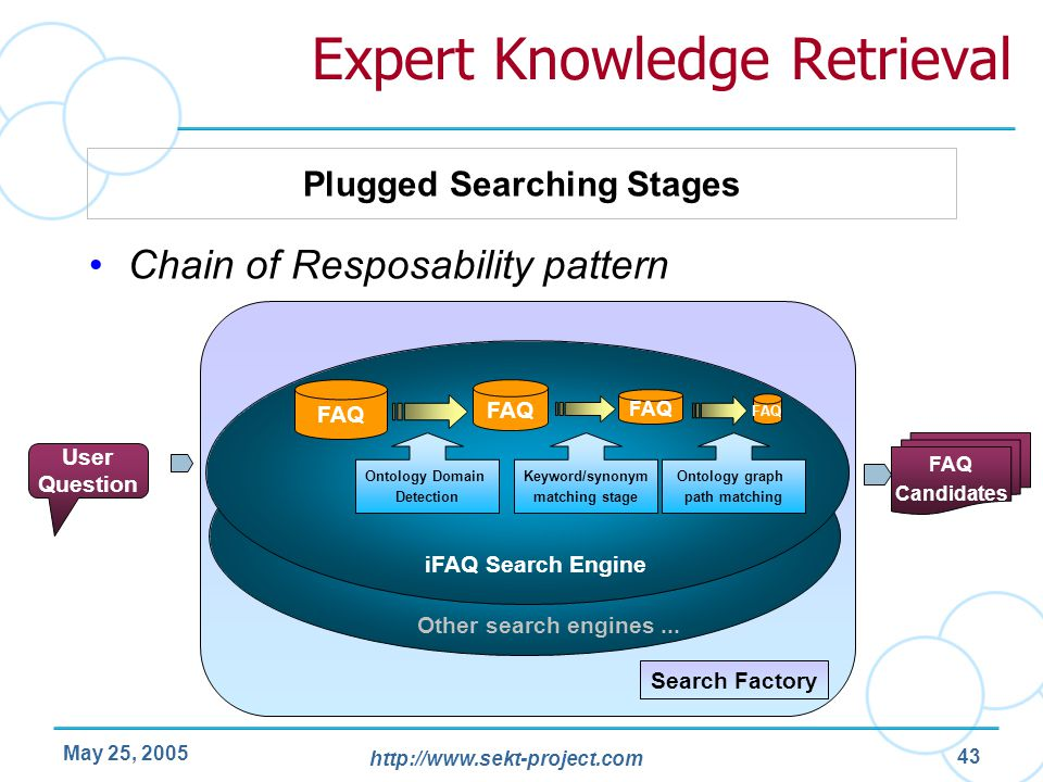 http://www.sekt-project.com May 25, 2005 43 Expert Knowledge Retrieval Chain of Resposability pattern FAQ Candidates FAQ User Question iFAQ Search Eng