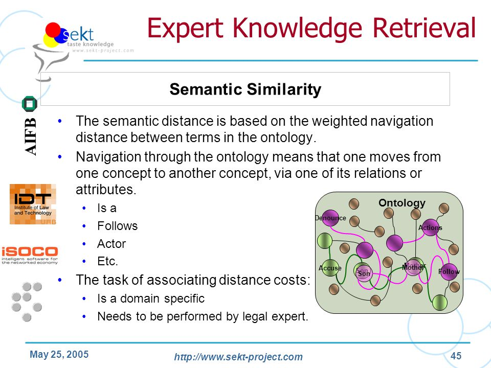 http://www.sekt-project.com AIFB May 25, 2005 45 Expert Knowledge Retrieval The semantic distance is based on the weighted navigation distance between