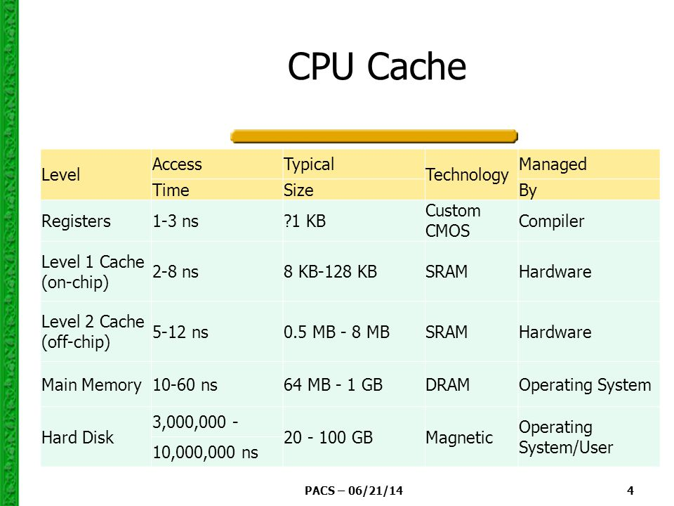 PACS – 06/21/14 4 CPU Cache Level AccessTypical Technology Managed TimeSizeBy Registers1-3 ns 1 KB Custom CMOS Compiler Level 1 Cache (on-chip) 2-8 ns8 KB-128 KBSRAMHardware Level 2 Cache (off-chip) 5-12 ns0.5 MB - 8 MBSRAMHardware Main Memory10-60 ns64 MB - 1 GBDRAMOperating System Hard Disk 3,000, GBMagnetic Operating System/User 10,000,000 ns