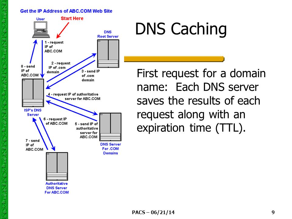 PACS – 06/21/14 9 DNS Caching First request for a domain name: Each DNS server saves the results of each request along with an expiration time (TTL).