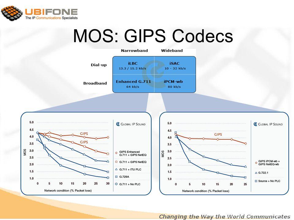 MOS: GIPS Codecs