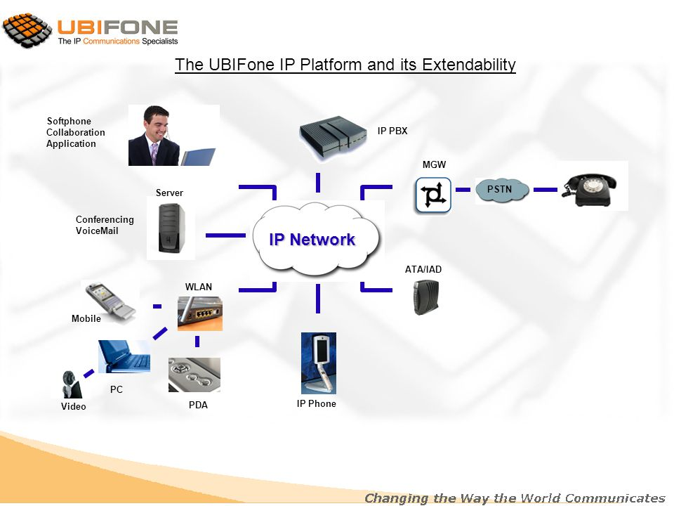 IP Network MGW ATA/IAD PSTN IP Phone IP PBX WLAN Mobile PDA PC Video Softphone Collaboration Application Server Conferencing VoiceMail The UBIFone IP Platform and its Extendability