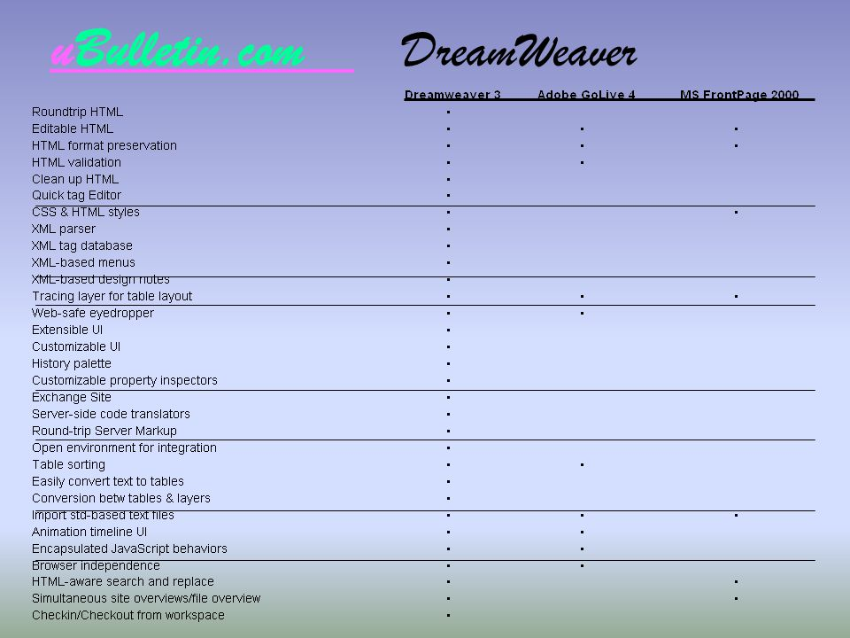 uBulletin.com DreamWeaver