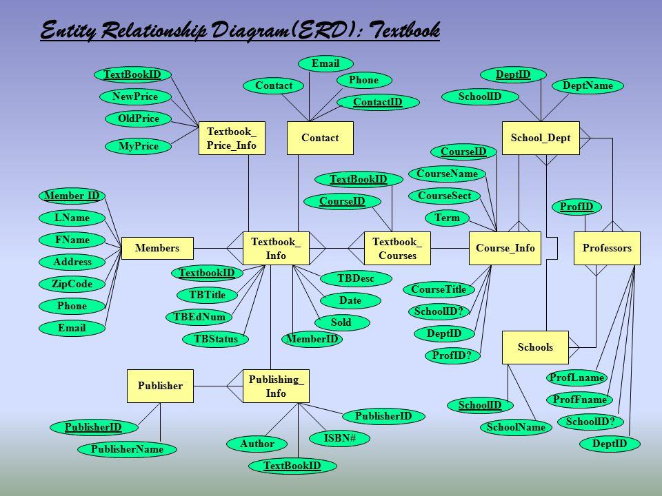 Members Textbook_ Info Member ID LName FName Address ZipCode PublisherID PublisherName Entity Relationship Diagram(ERD): Textbook Textbook_ Price_Info