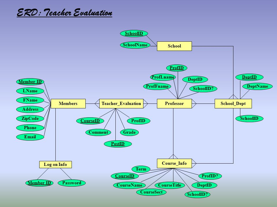 Members Log on Info Member IDPassword Member ID LName FName Address ZipCode Phone Email ERD: Teacher Evaluation Course_Info School_Dept School Teacher
