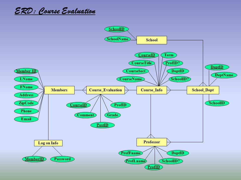 Members Log on Info MemberIDPassword Member ID LName FName Address ZipCode Phone Email ERD: Course Evaluation Course_InfoSchool_Dept School Course_Eva