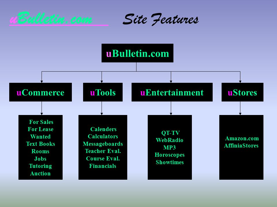 uBulletin.com Site Features uBulletin.com uCommerceuToolsuEntertainmentuStores For Sales For Lease Wanted Text Books Rooms Jobs Tutoring Auction Calen