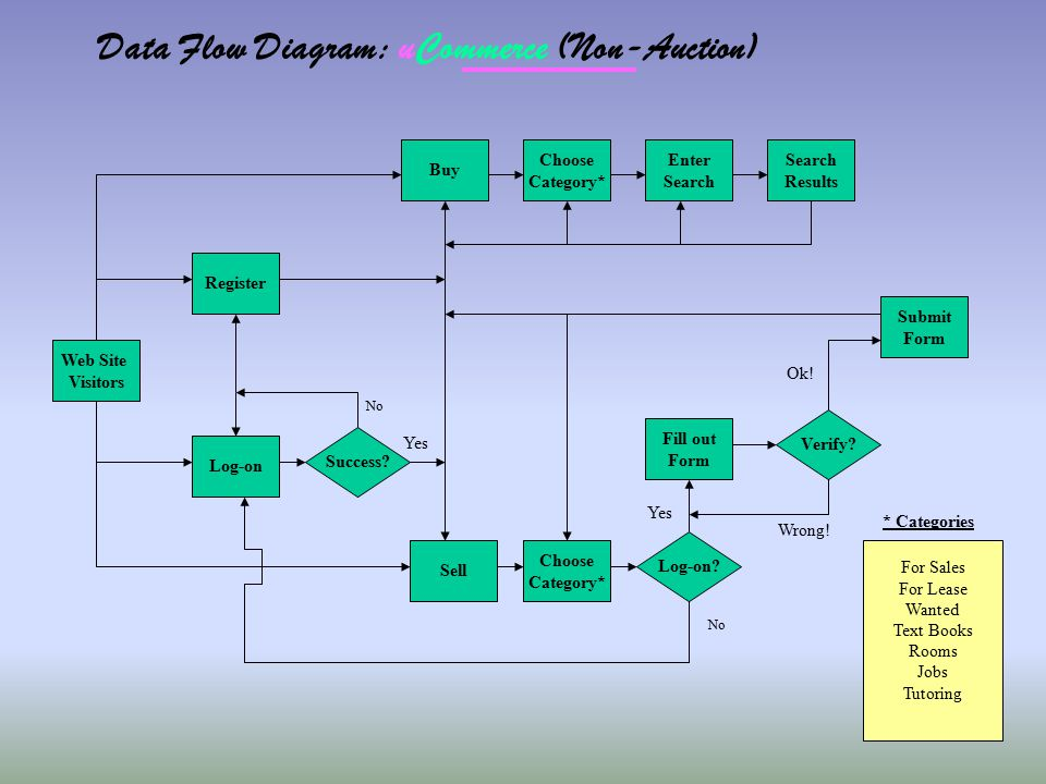 Data Flow Diagram: uCommerce (Non-Auction) Web Site Visitors Log-on Sell Buy Register Success? Log-on? Choose Category* Fill out Form Verify? Submit F