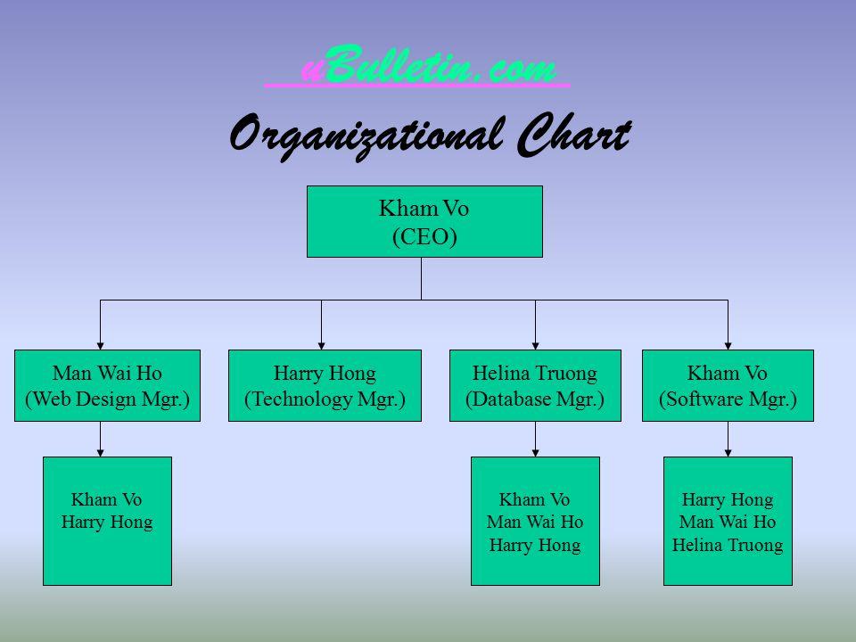 uBulletin.com Organizational Chart Kham Vo (CEO) Man Wai Ho (Web Design Mgr.) Harry Hong (Technology Mgr.) Helina Truong (Database Mgr.) Kham Vo Harry