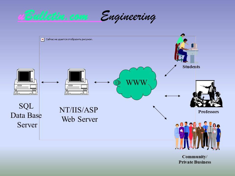 uBulletin.com Engineering WWW Students Professors Community/ Private Business NT/IIS/ASP Web Server SQL Data Base Server