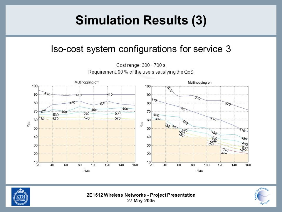 2E1512 Wireless Networks - Project Presentation 27 May 2005 Simulation Results (3) Iso-cost system configurations for service 3 Cost range: s Requirement: 90 % of the users satisfying the QoS