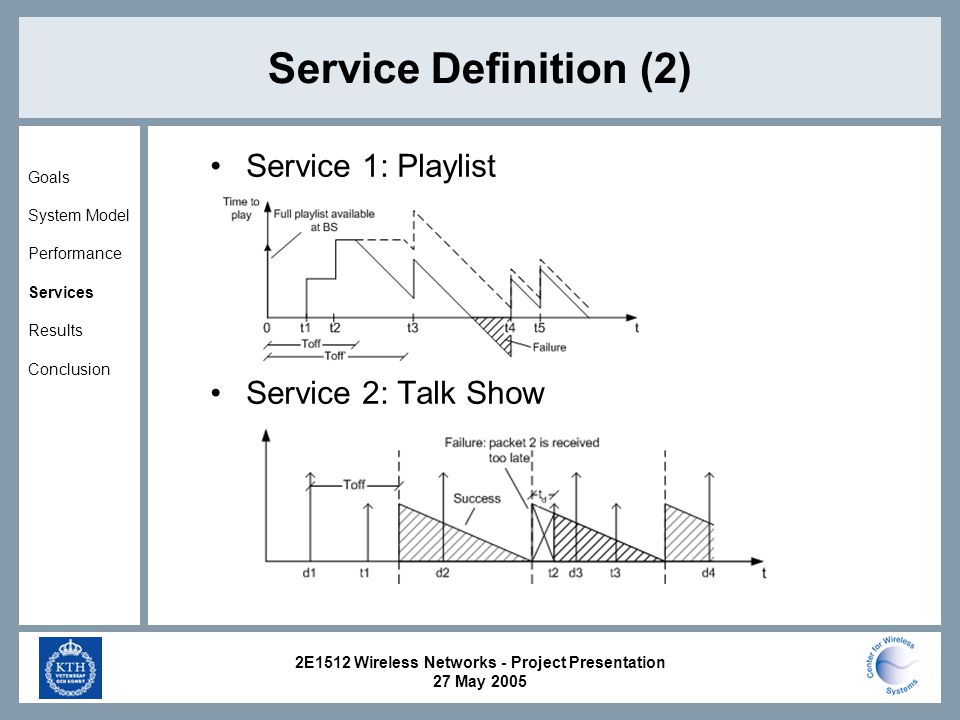 2E1512 Wireless Networks - Project Presentation 27 May 2005 Service Definition (2) Service 1: Playlist Service 2: Talk Show Goals System Model Performance Services Results Conclusion