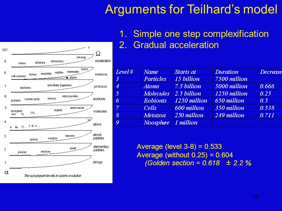 18 Average (level 3-8) = 0.533 Average (without 0.25) = 0.604 (Golden section = 0.618 ± 2.2 % Arguments for Teilhard's model 1.Simple one step complexification 2.Gradual acceleration