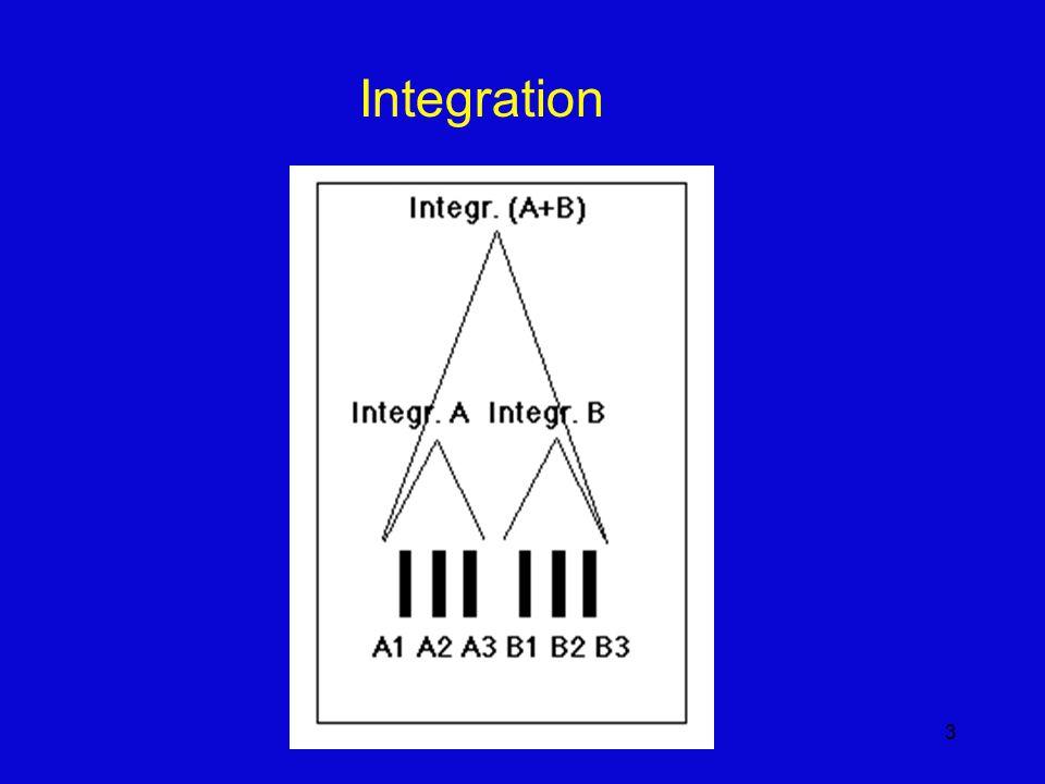 3 Integration