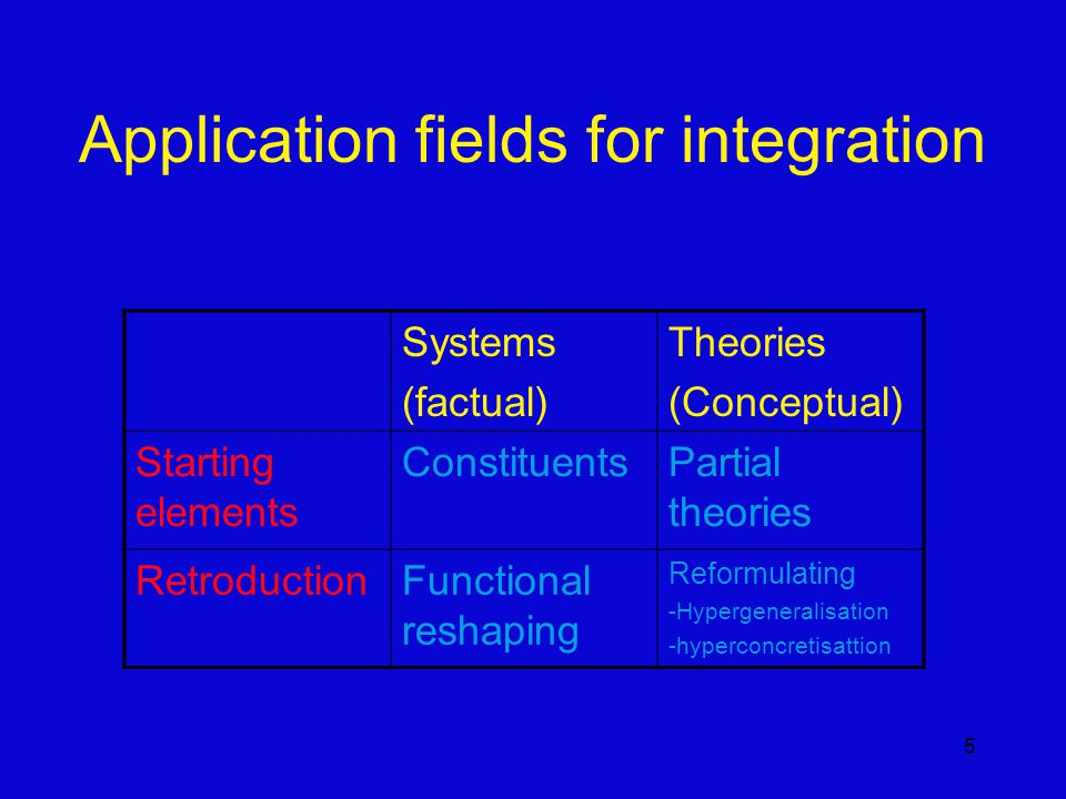 5 Application fields for integration Systems (factual) Theories (Conceptual) Starting elements ConstituentsPartial theories RetroductionFunctional reshaping Reformulating -Hypergeneralisation -hyperconcretisattion