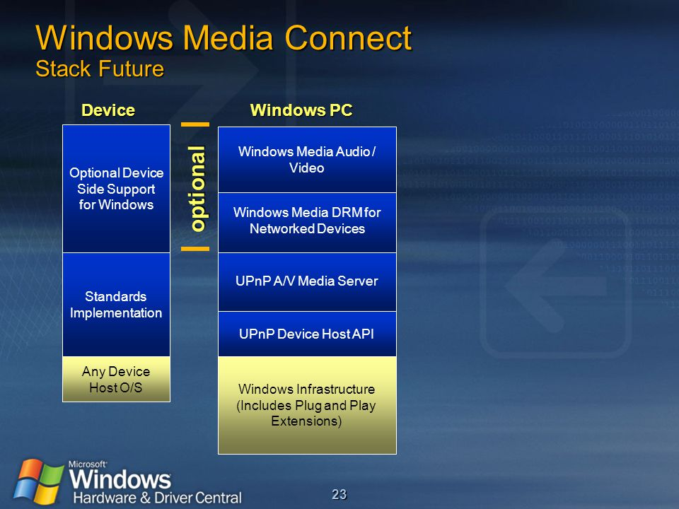 23 Windows Media Connect Stack Future Windows Infrastructure (Includes Plug and Play Extensions) UPnP A/V Media Server UPnP Device Host API Windows Media DRM for Networked Devices Windows Media Audio / Video optional Optional Device Side Support for Windows Standards Implementation Any Device Host O/S Device Windows PC