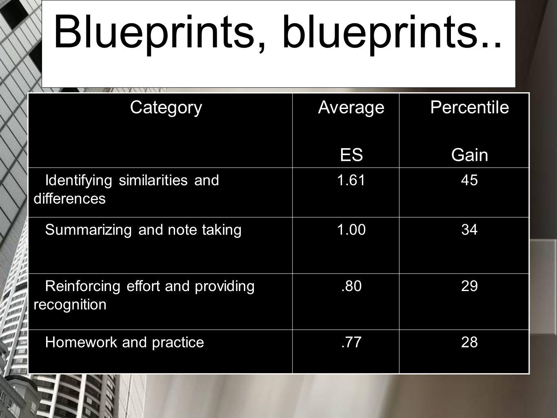 Blueprints, blueprints..