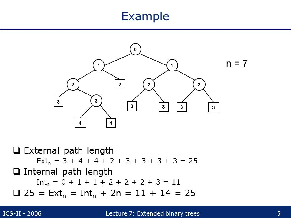 ICS-II - 2006Lecture 7: Extended binary trees5 Example  External path length Ext n = 3 + 4 + 4 + 2 + 3 + 3 + 3 + 3 = 25  Internal path length Int n