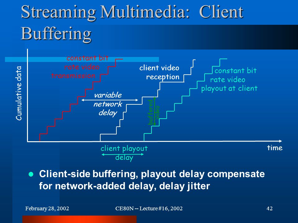February 28, 2002CE80N -- Lecture #16, 200242 constant bit rate video transmission Cumulative data time variable network delay client video reception constant bit rate video playout at client client playout delay buffered video Streaming Multimedia: Client Buffering Client-side buffering, playout delay compensate for network-added delay, delay jitter