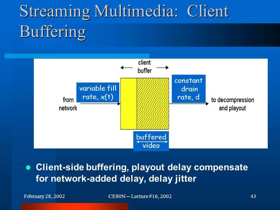 February 28, 2002CE80N -- Lecture #16, 200243 Streaming Multimedia: Client Buffering Client-side buffering, playout delay compensate for network-added delay, delay jitter buffered video variable fill rate, x(t) constant drain rate, d