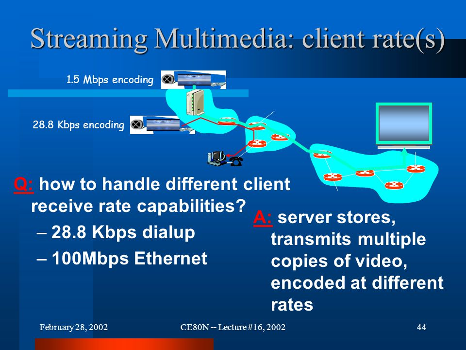 February 28, 2002CE80N -- Lecture #16, 200244 Streaming Multimedia: client rate(s) Q: how to handle different client receive rate capabilities? –28.8