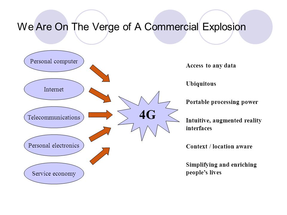 We Are On The Verge of A Commercial Explosion Personal computer Internet Telecommunications 4G4G Access to any data Ubiquitous Portable processing power Intuitive, augmented reality interfaces Context / location aware Simplifying and enriching people's lives Personal electronics Service economy