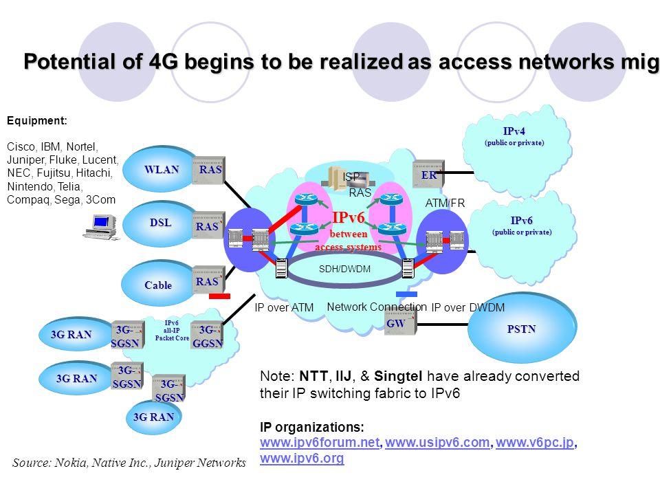 3G RAN Cable DSL WLAN RAS RAS RAS IPv6all-IP Packet Core GW PSTN ER/FW IPv4 (public or private) IPv6 3G-SGSN 3G-SGSN 3G-SGSN 3G-GGSN Source: Nokia, Native Inc., Juniper Networks Note: NTT, IIJ, & Singtel have already converted their IP switching fabric to IPv6 IP organizations: www.ipv6forum.netwww.ipv6forum.net, www.usipv6.com, www.v6pc.jp, www.ipv6.orgwww.usipv6.comwww.v6pc.jp www.ipv6.org Equipment: Cisco, IBM, Nortel, Juniper, Fluke, Lucent, NEC, Fujitsu, Hitachi, Nintendo, Telia, Compaq, Sega, 3Com ATM/FR SDH/DWDM IP over ATMIP over DWDM Network Connection RAS ISP ER IPv6between access systems Potential of 4G begins to be realized as access networks migrate to IPv6