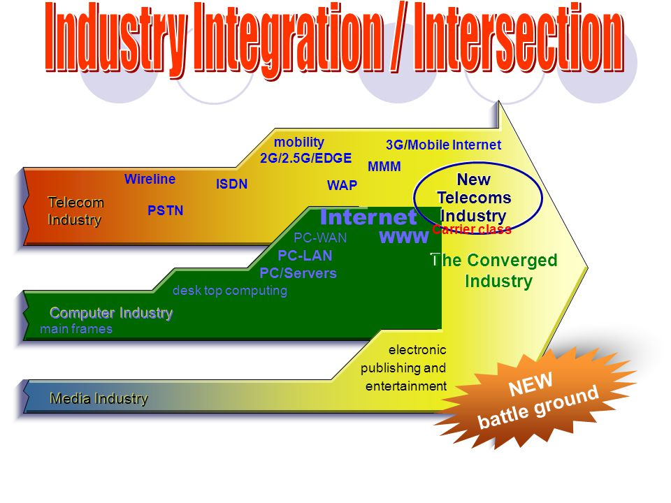 Telecom Industry main frames desk top computing PC-LAN PC-WAN Internet electronic publishing and entertainment Computer Industry Media Industry The Converged Industry The Converged Industry Wireline mobility 2G/2.5G/EDGE PSTN ISDN PC/Servers New Telecoms Industry New Telecoms Industry 3G/Mobile Internet Carrier class MMM WWW WAP NEW battle ground