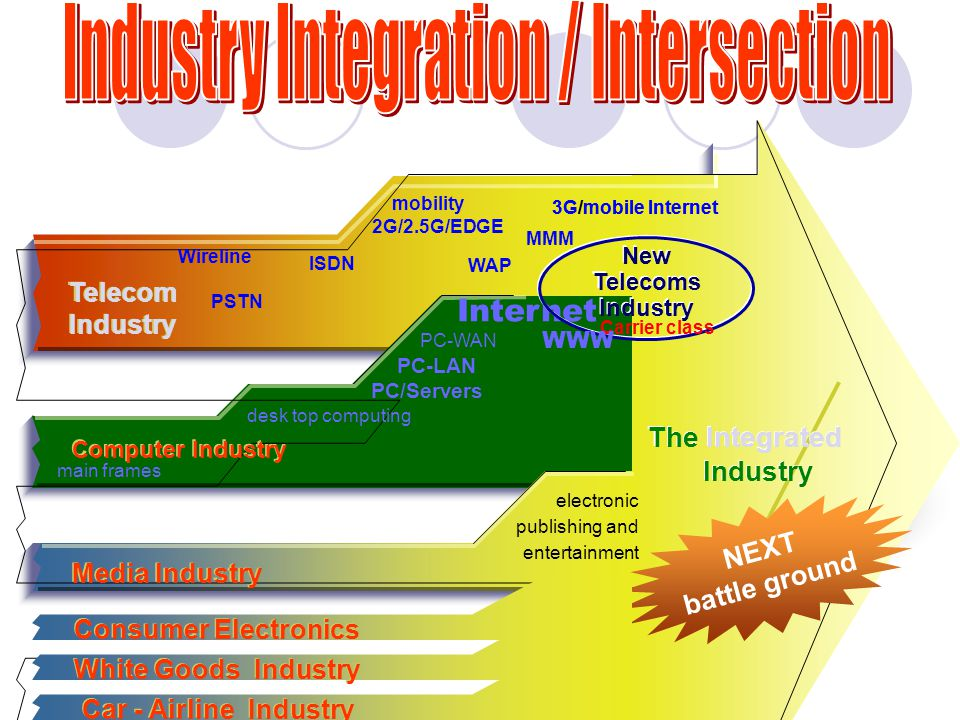 Telecom Industry main frames desk top computing PC-LAN PC-WAN Internet electronic publishing and entertainment Computer Industry Media Industry The Integrated Industry The Integrated Industry Wireline mobility 2G/2.5G/EDGE PSTN ISDN PC/Servers New Telecoms Industry New Telecoms Industry 3G/mobile Internet Carrier class MMM WWW WAP NEXT battle ground Consumer Electronics White Goods Industry Car - Airline Industry 3G/mobile Internet