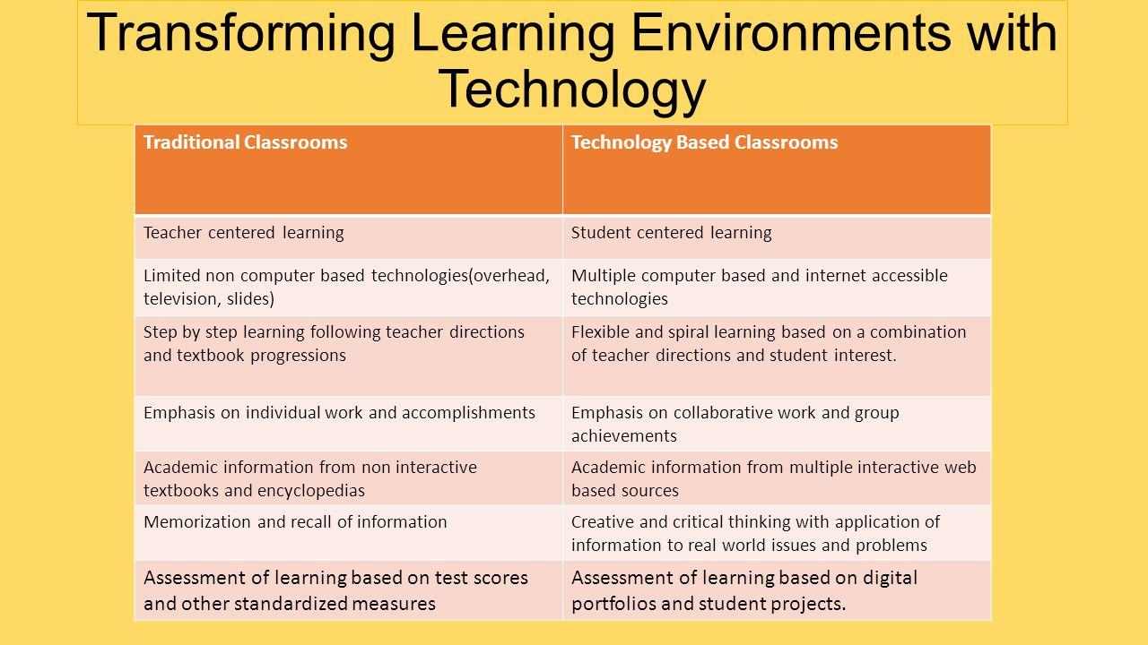 Transforming Learning Environments with Technology Traditional ClassroomsTechnology Based Classrooms Teacher centered learningStudent centered learning Limited non computer based technologies(overhead, television, slides) Multiple computer based and internet accessible technologies Step by step learning following teacher directions and textbook progressions Flexible and spiral learning based on a combination of teacher directions and student interest.