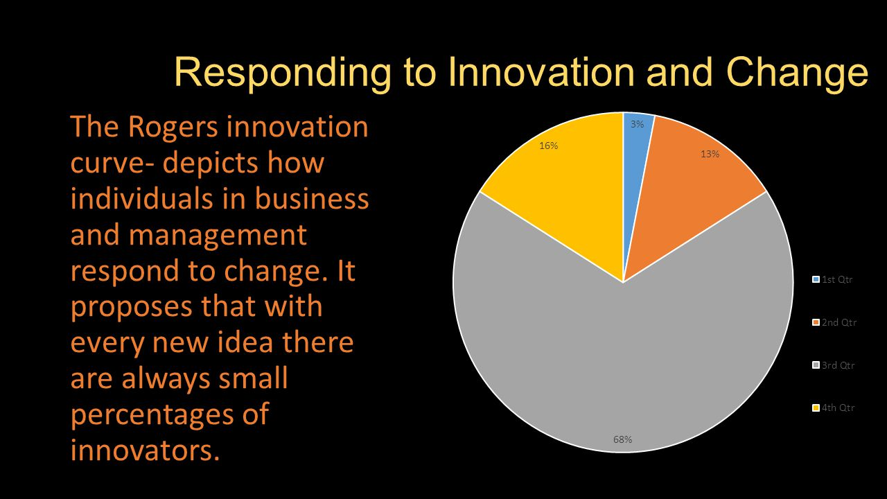 Responding to Innovation and Change The Rogers innovation curve- depicts how individuals in business and management respond to change.